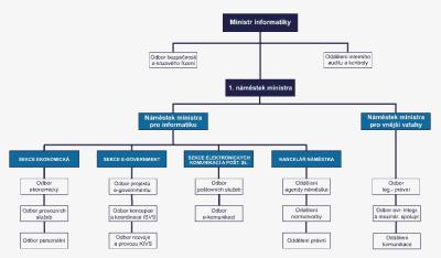 nová organizační struktura MI CR