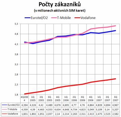 Pocty mobilních uzivatelů v ČR