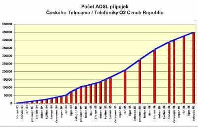 ADSL v CR