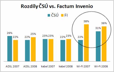 srovnani Factum CSU