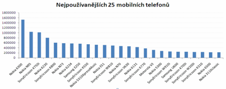přehled mobilů