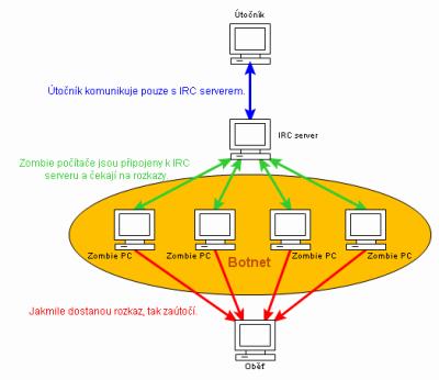 Schema botnetu