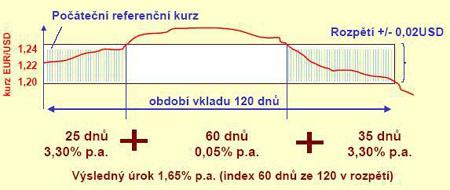 Indexový vklad
