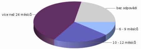 graf-doba-uchovavani