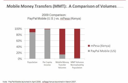 Porovnání PayPal Mobile a mPesa
