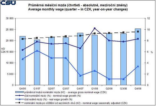 ČSÚ - vývoj průměrné mzdy v roce 2008