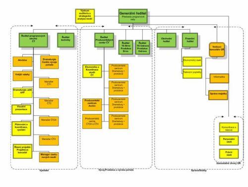 Struktura ČT - rok 2011