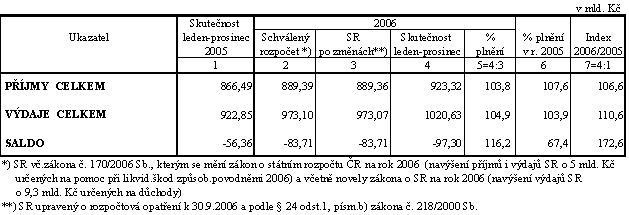 Státní rozpočet 2006