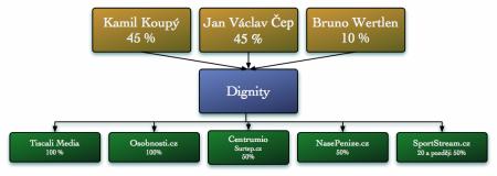 Podíly v Dignity, 12/2009