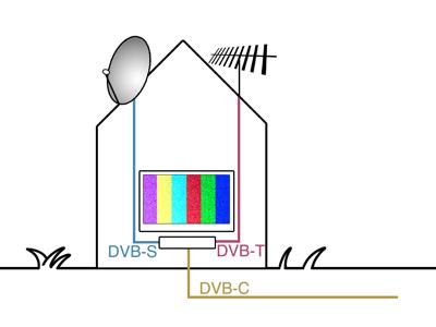 Domeček tipy digitálního vysílání