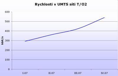 Rychlosti v UMTS síti T/O2