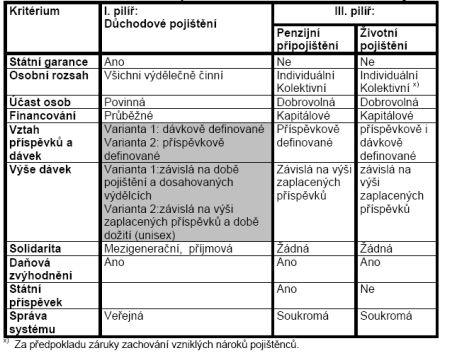 Důchody-ČSSD