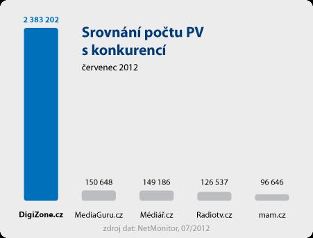 DigiZone - graf PV