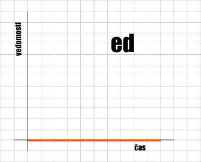 Křivka Ed