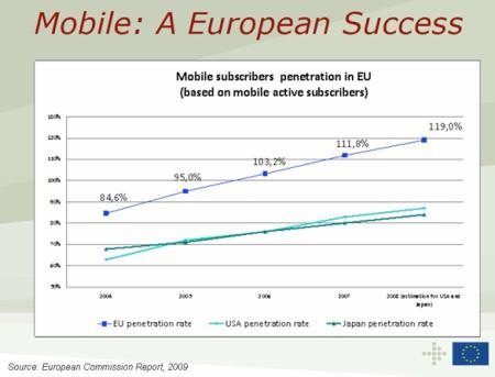 Penetrace Internetu v Evropě 2