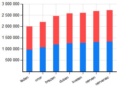 Počet českých uživatelů sítě Facebook - 2010