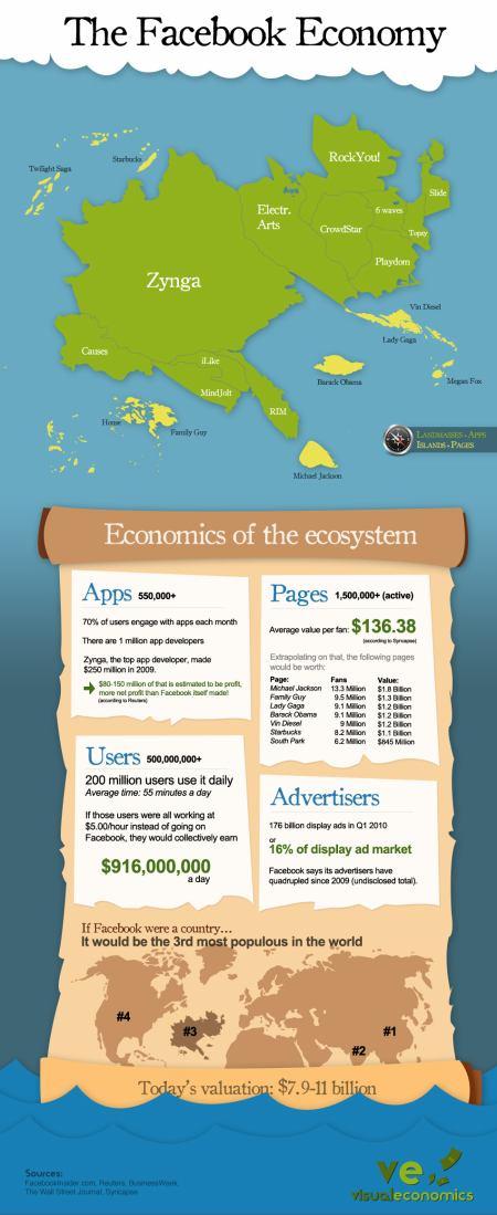 Facebook economy