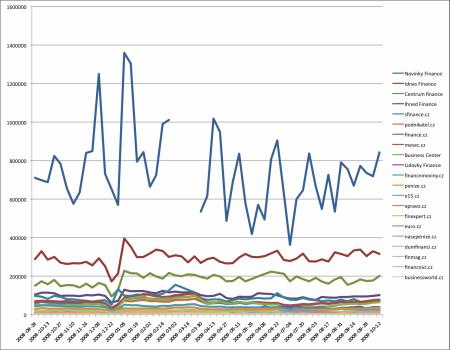 Finanční servery RUest 2008-2009