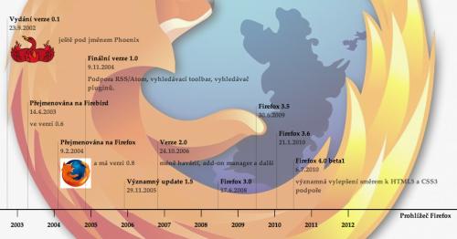 Firefox - časová osa