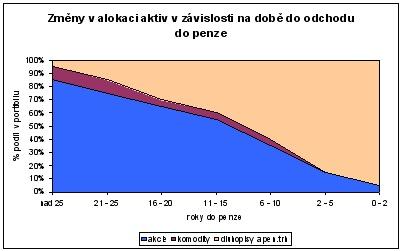 Fondy životního cyklu ČS 1