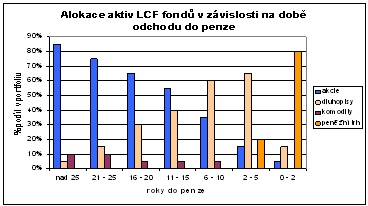 Fondy životního cyklu ČS 2