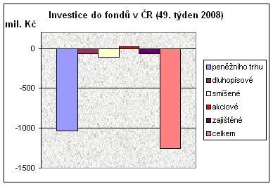 Investice do fondů v ČR (49. týden 2008)