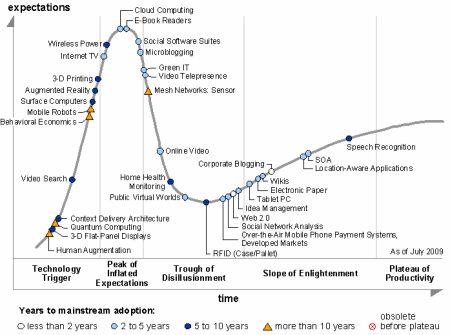 gartner-hype-cycle-2009