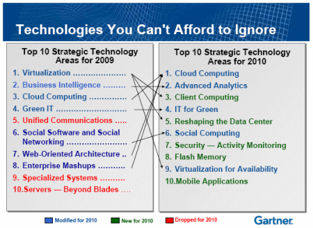 gartnertop10trends
