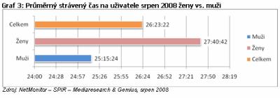 Muži a ženy na českém internetu v srpnu 2008