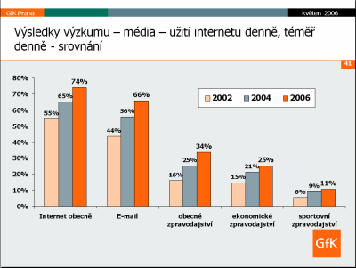 GfK výzkum - média 4