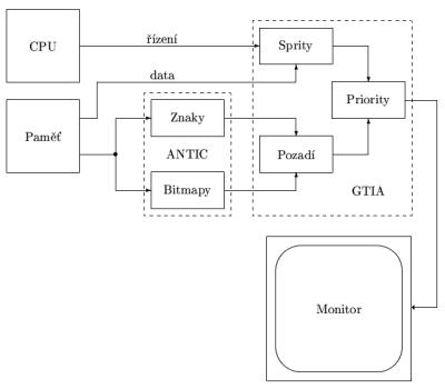 Vykreslení grafiky s využitím obvodů ANTIC a GTIA