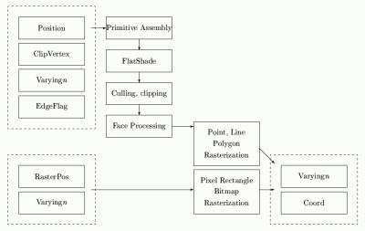 Rasterizační řetězec grafického akcelerátoru