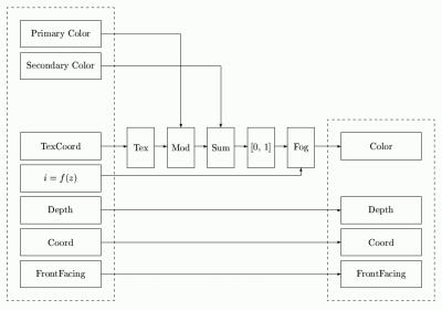 Programovatelná část rasterizačního řetězce