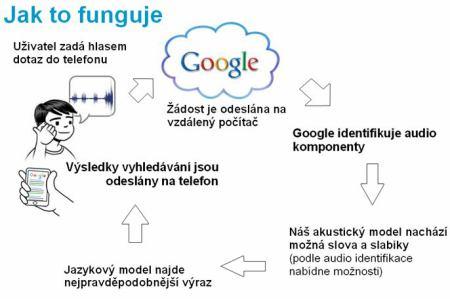 Jak funguje google voice search