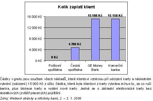 Kolik skutečně zaplatí klienti jednotlivých bank