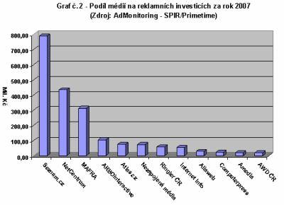 graf-2-admonitoring-2007