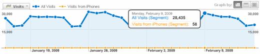 Segmenty všech návštěvníků a iPhonářů