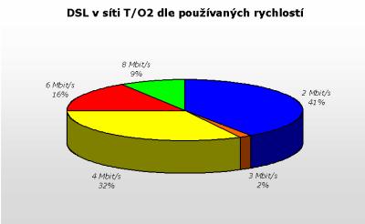 DSL u TO2 dle rychlostí