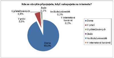 Většina nakupujících na internetu nakupuje z domova