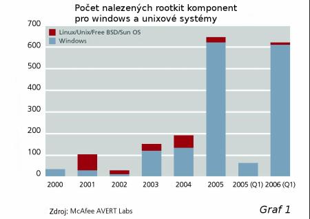 rootkity - graf 1