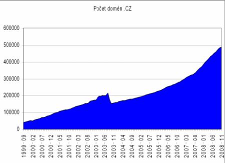 1- Vývoj počtu domén v .cz