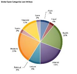 graf1_spamcateg.jpg