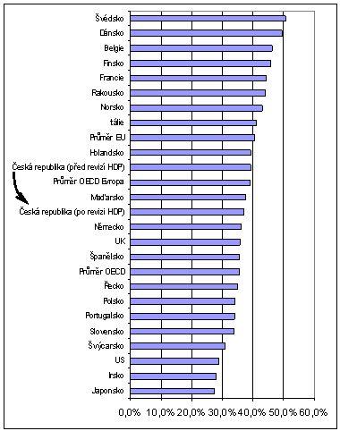 Graf: Česká republika v mezinárodním srovnání podle daňové kvóty