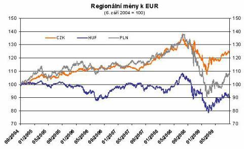 graf 2 lv 2009