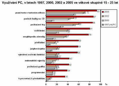 Využívání PC ve věkové skupině 15-23 let