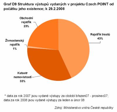 CzechPoint - co lidi zajímá