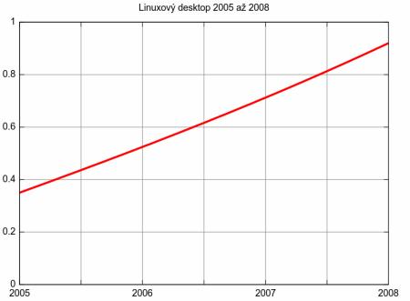 Desktopy 05 az 08