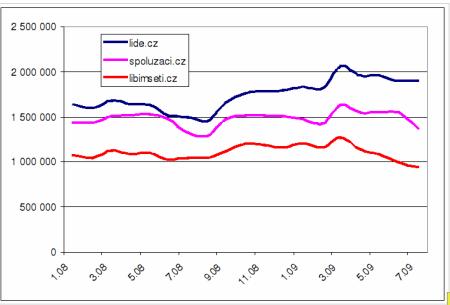 sociální sítě ČR - graf 2