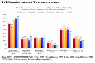 Čechy na internetu láká multimediální obsah