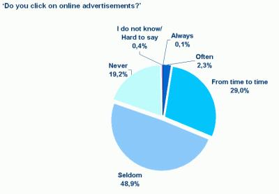 Klikají uživatelé na reklamu?
